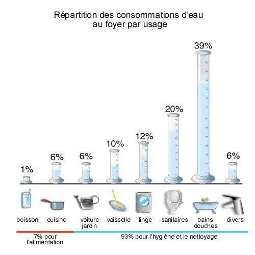 Eau les consommations d 39 eau la maison for Consommation eau chaude moyenne